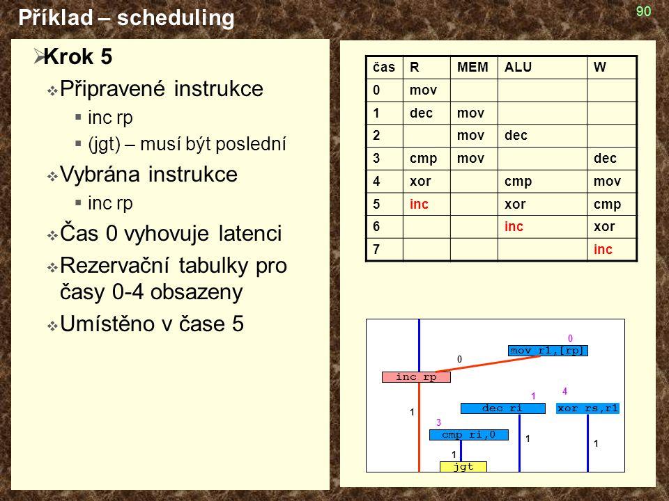 90  Krok 5  Připravené instrukce  inc rp  (jgt) – musí být poslední  Vybrána instrukce  inc rp  Čas 0 vyhovuje latenci  Rezervační tabulky pro časy 0-4 obsazeny  Umístěno v čase 5 Příklad – scheduling časRMEMALUW 0mov 1decmov 2 dec 3cmpmovdec 4xorcmpmov 5incxorcmp 6incxor 7inc cmp ri,0 jgt mov r1,[rp] inc rp dec rixor rs,r1 4 3 1 1 1 1 0 1 0