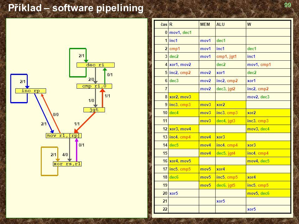 99 Příklad – software pipelining časRMEMALUW 0mov1, dec1 1inc1mov1dec1 2cmp1mov1inc1dec1 3dec2mov1cmp1, jgt1inc1 4xor1, mov2dec2mov1, cmp1 5inc2, cmp2