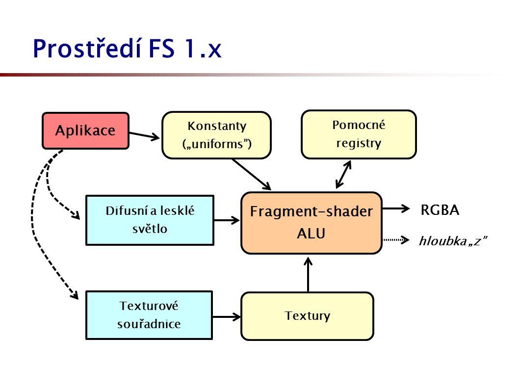 """Prostředí FS 1.x Pomocné registry Fragment-shader ALU Textury Difusní a lesklé světlo hloubka """"z Texturové souřadnice RGBA Konstanty (""""uniforms ) Aplikace"""