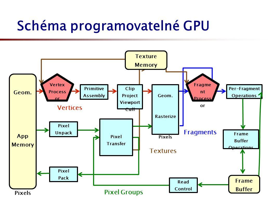obecná rozšíření: ARB_vertex_program, ARB_vertex_shader, ARB_fragment_program, ARB_fragment_program_shadow, ARB_shader_objects, ARB_fragment_shader specifická rozšíření NVIDIA: NV_vertex_program, NV_vertex_program1_1, NV_vertex_program2, NV_vertex_program2_option, NV_fragment_program, NV_fragment_program_option, NV_fragment_program2, NV_vertex_program3 specifická rozšíření ATI: EXT_vertex_shader, ATI_fragment_shader, ATI_text_fragment_shader Související OpenGL rozšíření