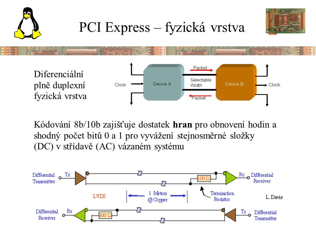 PCI Express – fyzická vrstva Diferenciální plně duplexní fyzická vrstva Kódování 8b/10b zajišťuje dostatek hran pro obnovení hodin a shodný počet bitů 0 a 1 pro vyvážení stejnosměrné složky (DC) v střídavě (AC) vázaném systému