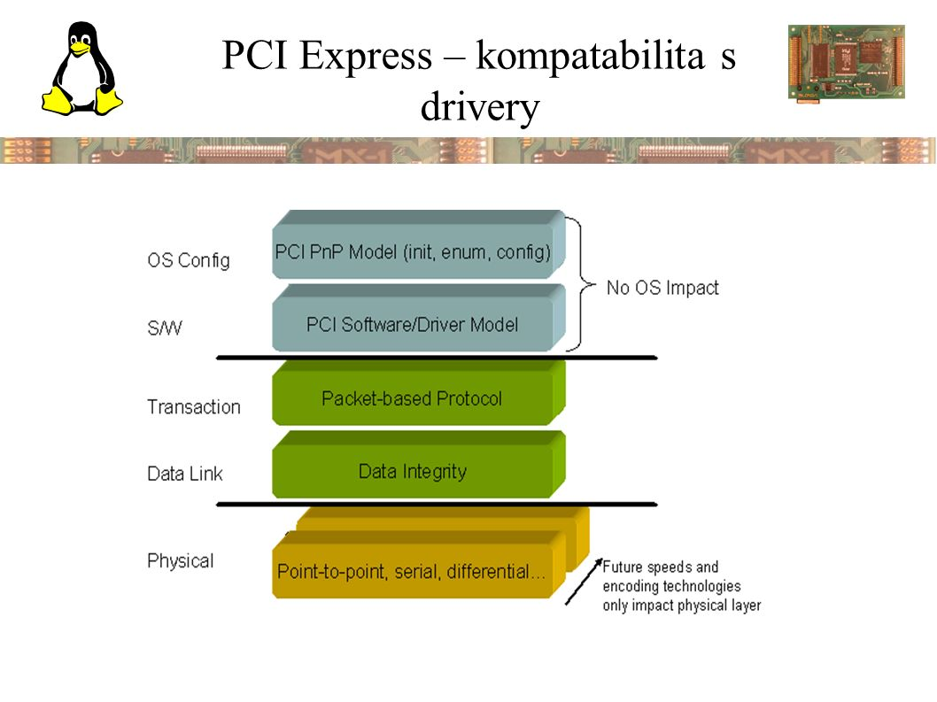 PCI Express – kompatabilita s drivery