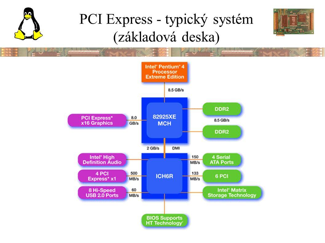 PCI Express - typický systém (základová deska)