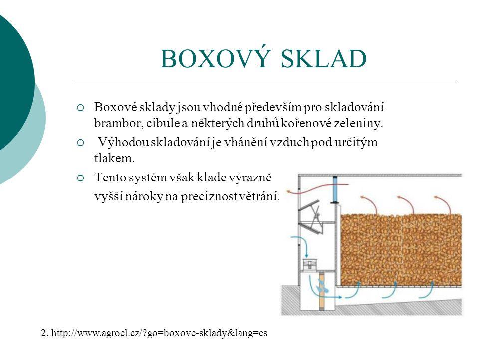 BOXOVÝ SKLAD  Boxové sklady jsou vhodné především pro skladování brambor, cibule a některých druhů kořenové zeleniny.  Výhodou skladování je vhánění