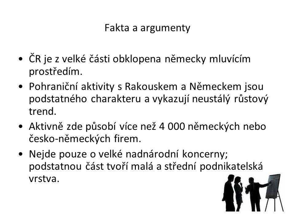 Fakta a argumenty ČR je z velké části obklopena německy mluvícím prostředím.