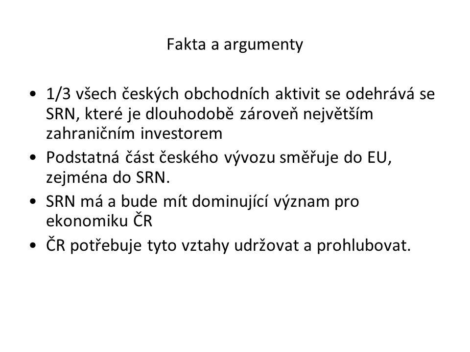 Fakta a argumenty 1/3 všech českých obchodních aktivit se odehrává se SRN, které je dlouhodobě zároveň největším zahraničním investorem Podstatná část českého vývozu směřuje do EU, zejména do SRN.