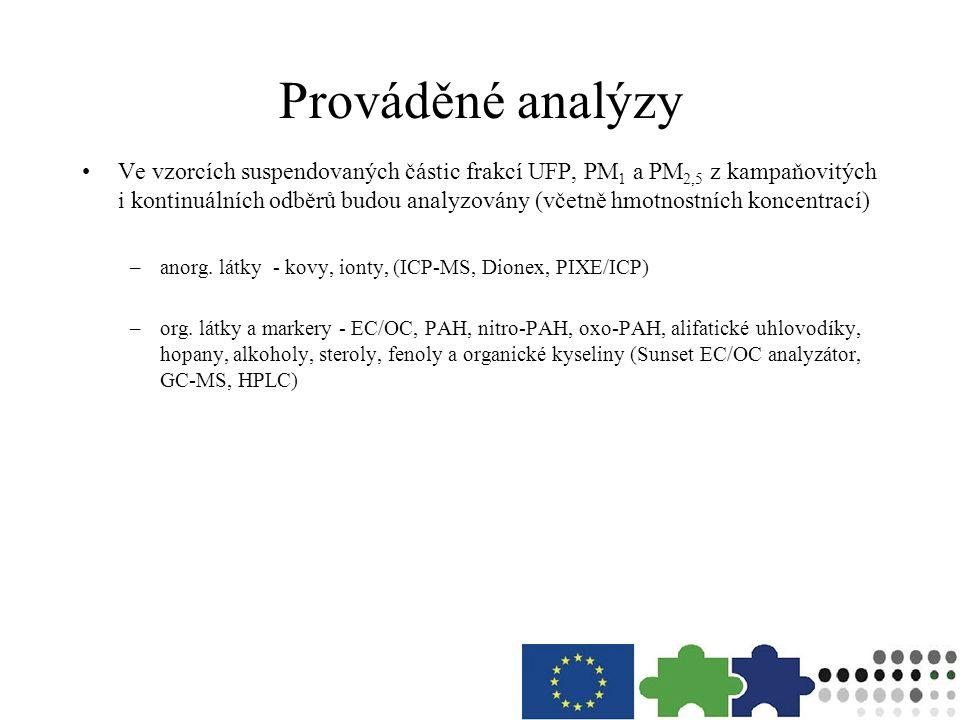 Prováděné analýzy Ve vzorcích suspendovaných částic frakcí UFP, PM 1 a PM 2,5 z kampaňovitých i kontinuálních odběrů budou analyzovány (včetně hmotnos
