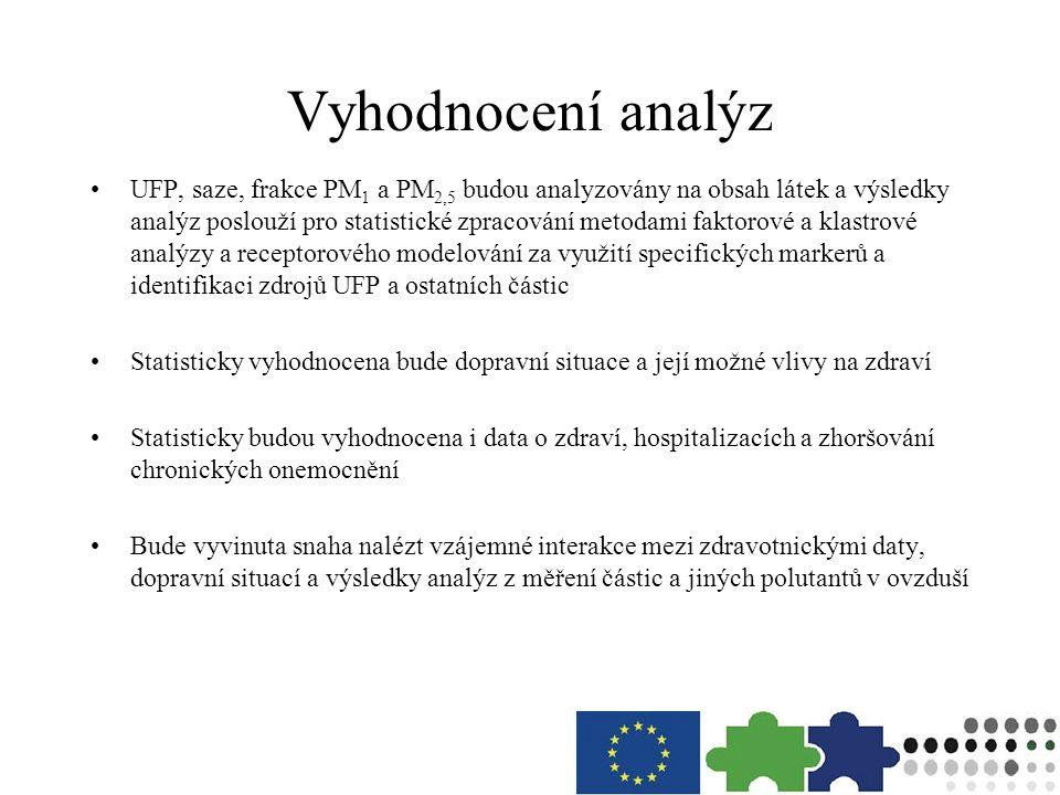Vyhodnocení analýz UFP, saze, frakce PM 1 a PM 2,5 budou analyzovány na obsah látek a výsledky analýz poslouží pro statistické zpracování metodami fak