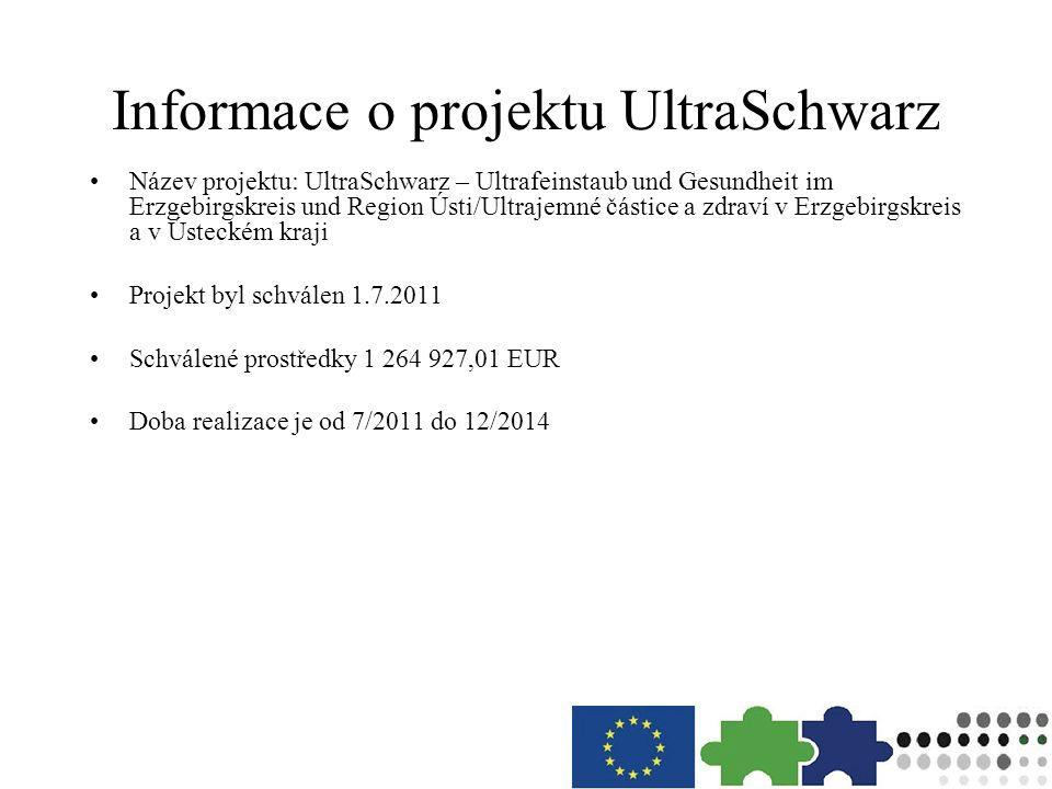 Informace o projektu UltraSchwarz Název projektu: UltraSchwarz – Ultrafeinstaub und Gesundheit im Erzgebirgskreis und Region Ústi/Ultrajemné částice a