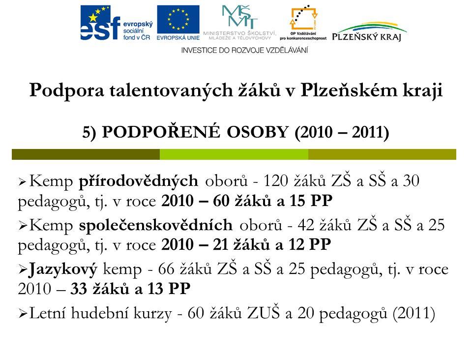 Podpora talentovaných žáků v Plzeňském kraji 5) PODPOŘENÉ OSOBY (2010 – 2011)  Kemp přírodovědných oborů - 120 žáků ZŠ a SŠ a 30 pedagogů, tj.