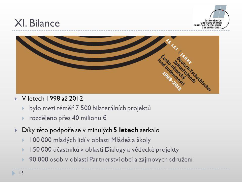 XI. Bilance 15  V letech 1998 až 2012  bylo mezi téměř 7 500 bilaterálních projektů  rozděleno přes 40 milionů €  Díky této podpoře se v minulých