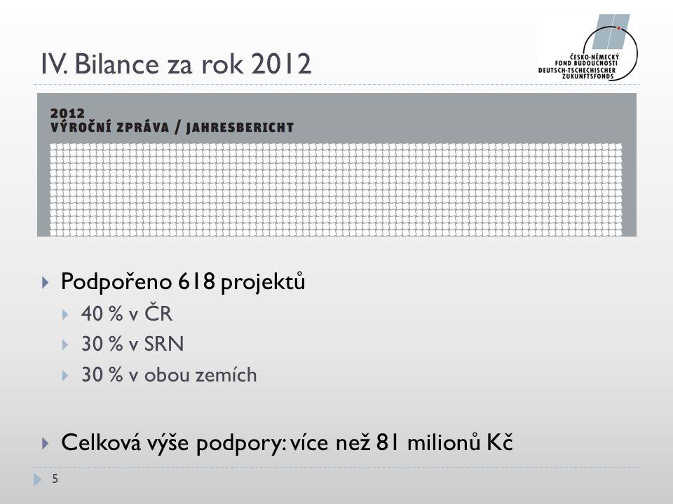 IV. Bilance za rok 2012  Podpořeno 618 projektů  40 % v ČR  30 % v SRN  30 % v obou zemích  Celková výše podpory: více než 81 milionů Kč 5