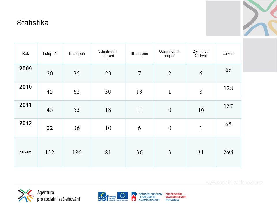 Statistika RokI.stupeňII. stupeň Odmítnutí II. stupeň III.