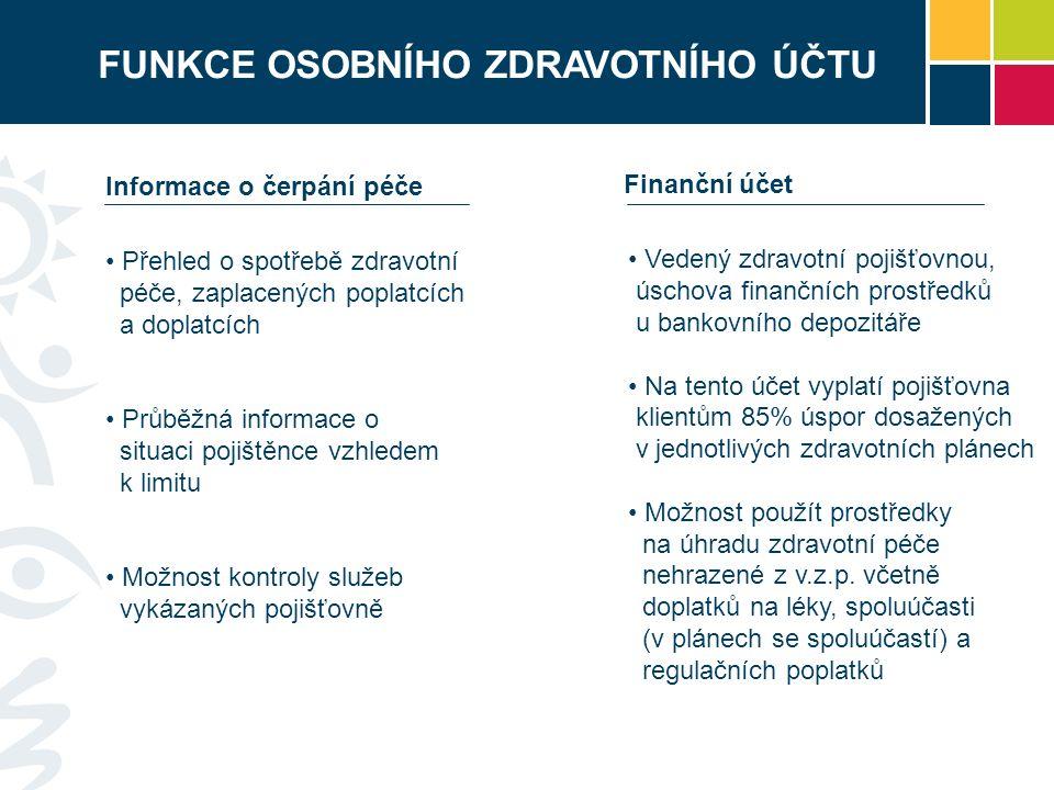 FUNKCE OSOBNÍHO ZDRAVOTNÍHO ÚČTU Informace o čerpání péče Finanční účet Přehled o spotřebě zdravotní péče, zaplacených poplatcích a doplatcích Průběžná informace o situaci pojištěnce vzhledem k limitu Možnost kontroly služeb vykázaných pojišťovně Vedený zdravotní pojišťovnou, úschova finančních prostředků u bankovního depozitáře Na tento účet vyplatí pojišťovna klientům 85% úspor dosažených v jednotlivých zdravotních plánech Možnost použít prostředky na úhradu zdravotní péče nehrazené z v.z.p.
