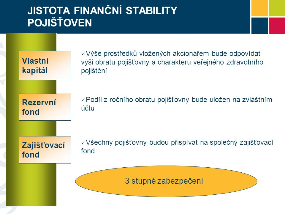JISTOTA FINANČNÍ STABILITY POJIŠŤOVEN Vlastní kapitál Rezervní fond Výše prostředků vložených akcionářem bude odpovídat výši obratu pojišťovny a charakteru veřejného zdravotního pojištění Podíl z ročního obratu pojišťovny bude uložen na zvláštním účtu Zajišťovací fond Všechny pojišťovny budou přispívat na společný zajišťovací fond 3 stupně zabezpečení