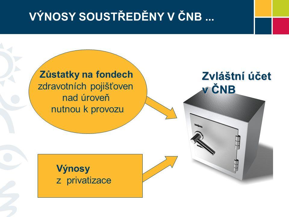 Zůstatky na fondech zdravotních pojišťoven nad úroveň nutnou k provozu Výnosy z privatizace Zvláštní účet v ČNB VÝNOSY SOUSTŘEDĚNY V ČNB...