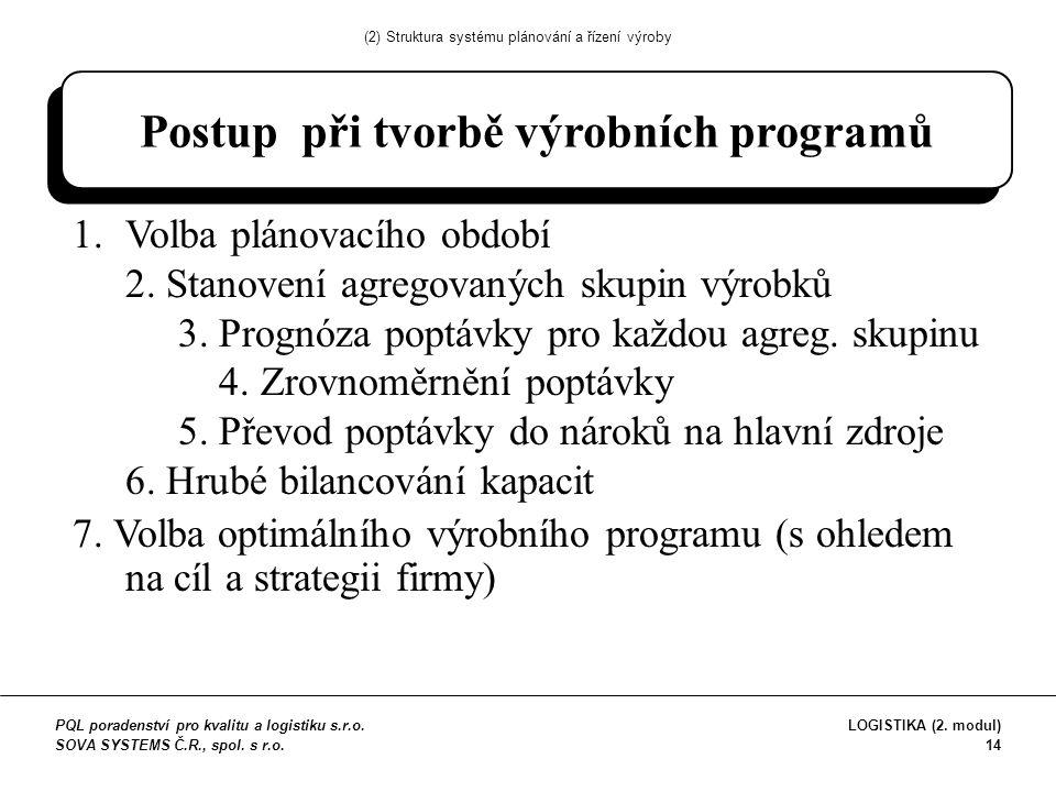 Postup při tvorbě výrobních programů 1.Volba plánovacího období 2.