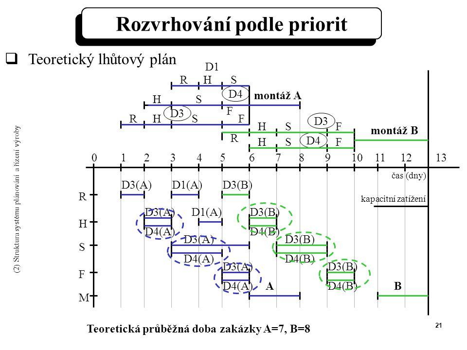 21 R H S F M 0 1 2 3 4 5 6 7 8 9 10 11 12 13 D3(A)D1(A) D3(B) ABD4(B) Teoretická průběžná doba zakázky A=7, B=8  Teoretický lhůtový plán S S F R R R H H H H H F F S montáž B F S S montáž A D4 D3 D4 D1 D3 Rozvrhování podle priorit D3(A) D4(A) D3(B) D4(B) D3(B) D4(B) D3(A) D4(A) D3(A) D4(A) kapacitní zatížení čas (dny) (2) Struktura sy stém u plánování a řízení výroby