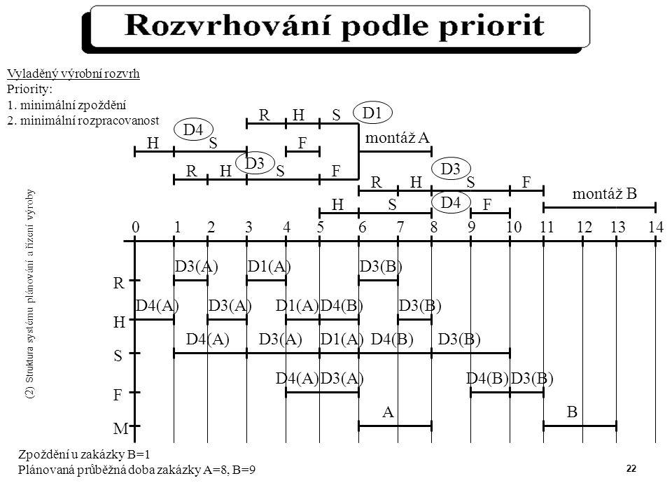 22 R H S F M 0 1 2 3 4 5 6 7 8 9 10 11 12 13 14 D3(A) D1(A) D3(B) D4(A) AB D4(B) Zpoždění u zakázky B=1 Plánovaná průběžná doba zakázky A=8, B=9 Vyladěný výrobní rozvrh Priority: 1.
