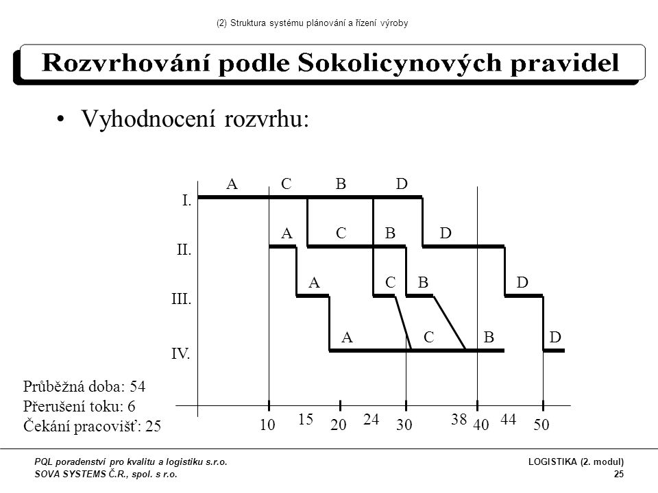 Vyhodnocení rozvrhu: I. II. III. IV.