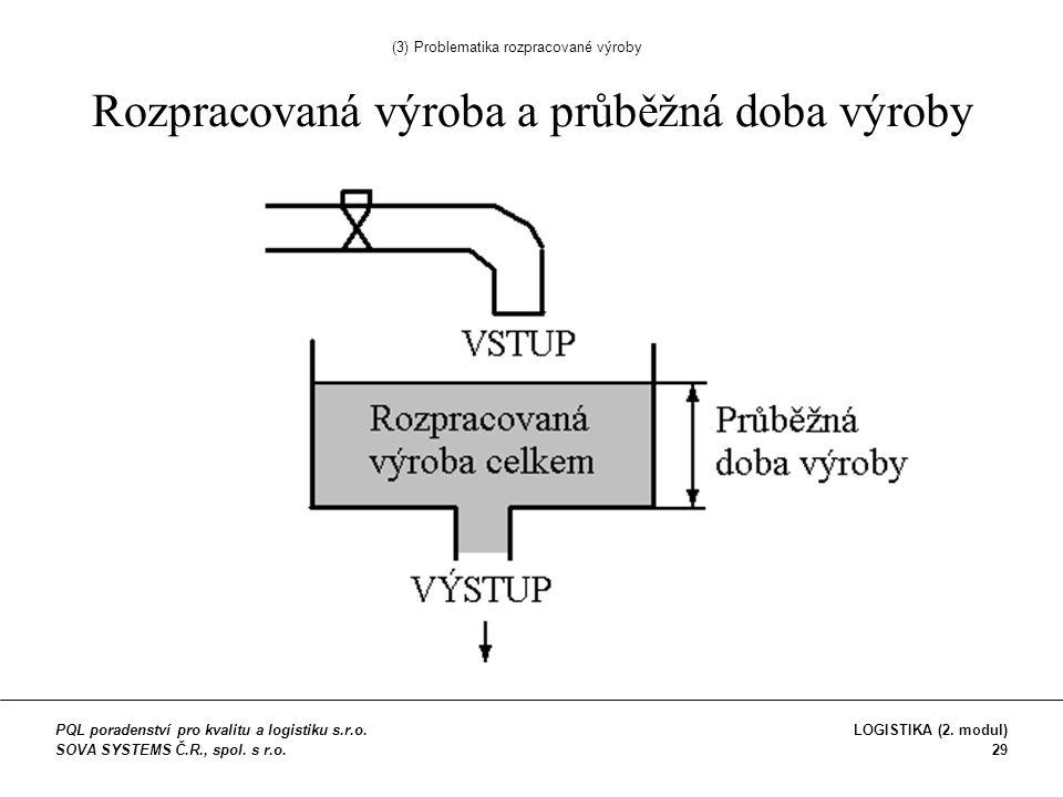 Rozpracovaná výroba a průběžná doba výroby (3) Problematika rozpracované výroby PQL poradenství pro kvalitu a logistiku s.r.o.