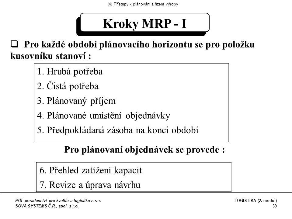 Kroky MRP - I  Pro každé období plánovacího horizontu se pro položku kusovníku stanoví : 1.