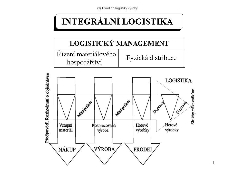5 Umístění bodu rozpojení distribuce hotové výrobky výroba montáž podsestavy polotovary suroviny dodavatelzákazník Výroba na sklad objednávka dodávka 1 Výroba na centrální sklad 2 3 Montáž na zakázku 4 Výroba na zakázku 5 Nákup a výroba na zakázku (1) Úvod do logistiky výroby