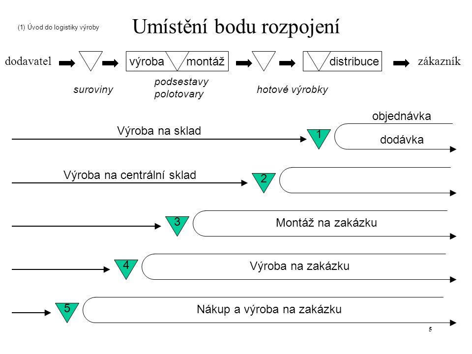 26 AFBDCE CADEF C – D – E – A –F – B – G Vyhodnocení v Ganttově diagramu: Prac.