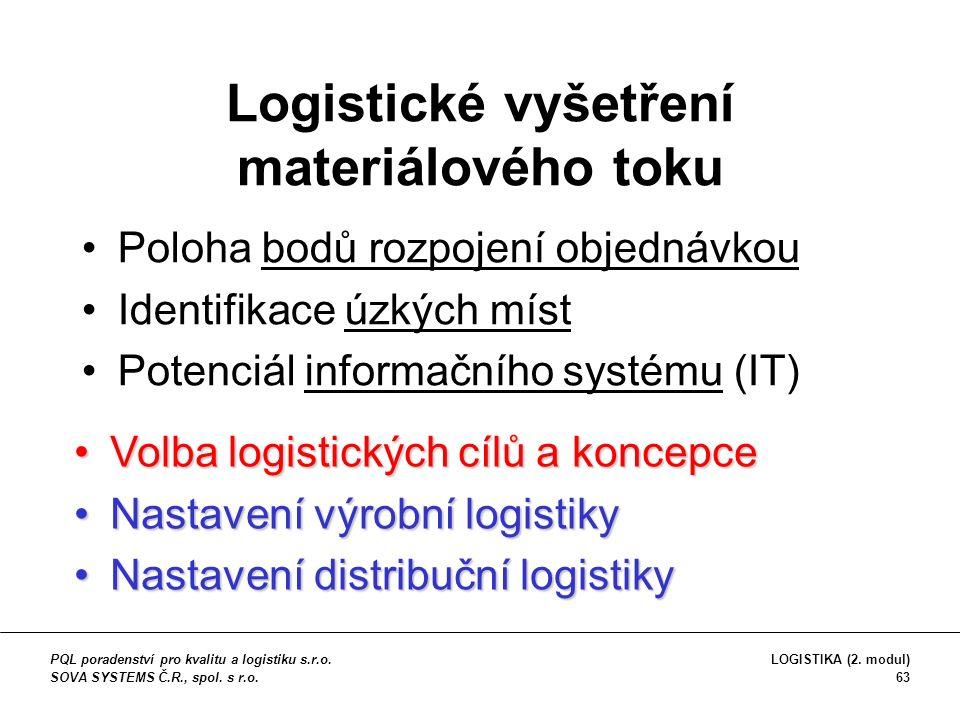 Logistické vyšetření materiálového toku Poloha bodů rozpojení objednávkou Identifikace úzkých míst Potenciál informačního systému (IT) Volba logistických cílů a koncepceVolba logistických cílů a koncepce Nastavení výrobní logistikyNastavení výrobní logistiky Nastavení distribuční logistikyNastavení distribuční logistiky PQL poradenství pro kvalitu a logistiku s.r.o.