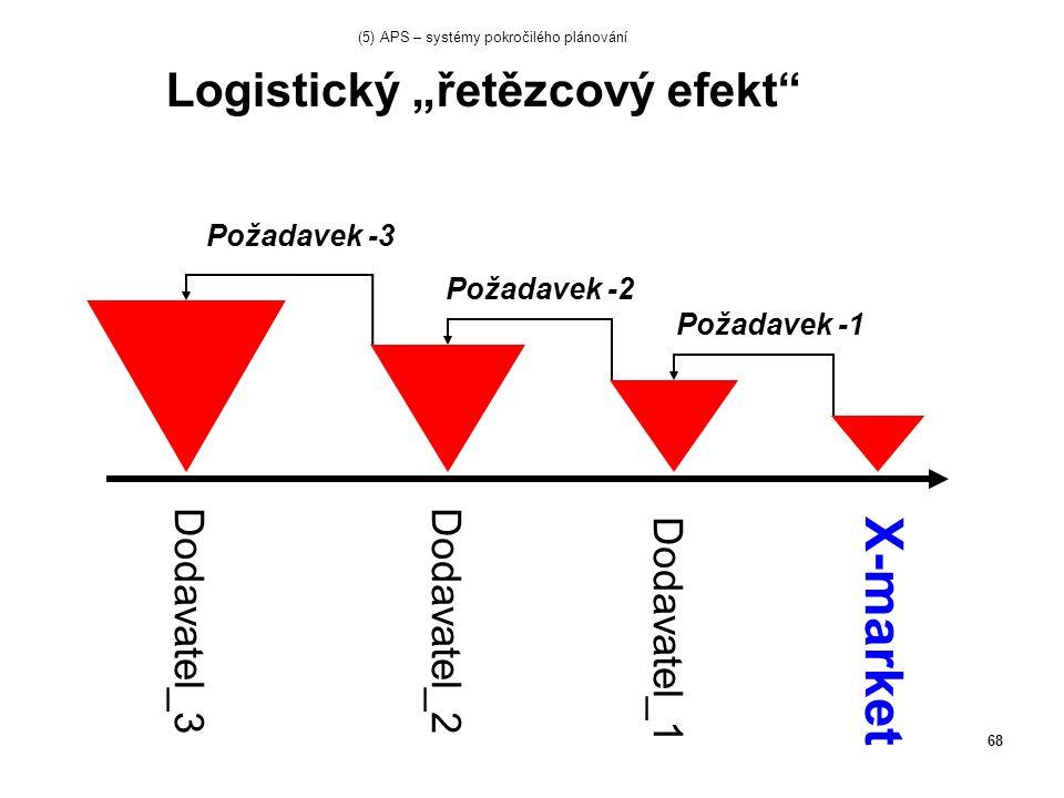 """68 Logistický """"řetězcový efekt Požadavek -1 Požadavek -2 Požadavek -3 Dodavatel_1 Dodavatel_2Dodavatel_3 X-market (5) APS – systémy pokročilého plánování"""