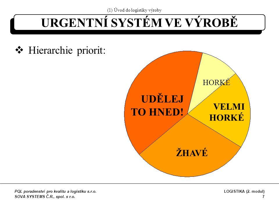 URGENTNÍ SYSTÉM VE VÝROBĚ  Hierarchie priorit: UDĚLEJ TO HNED.