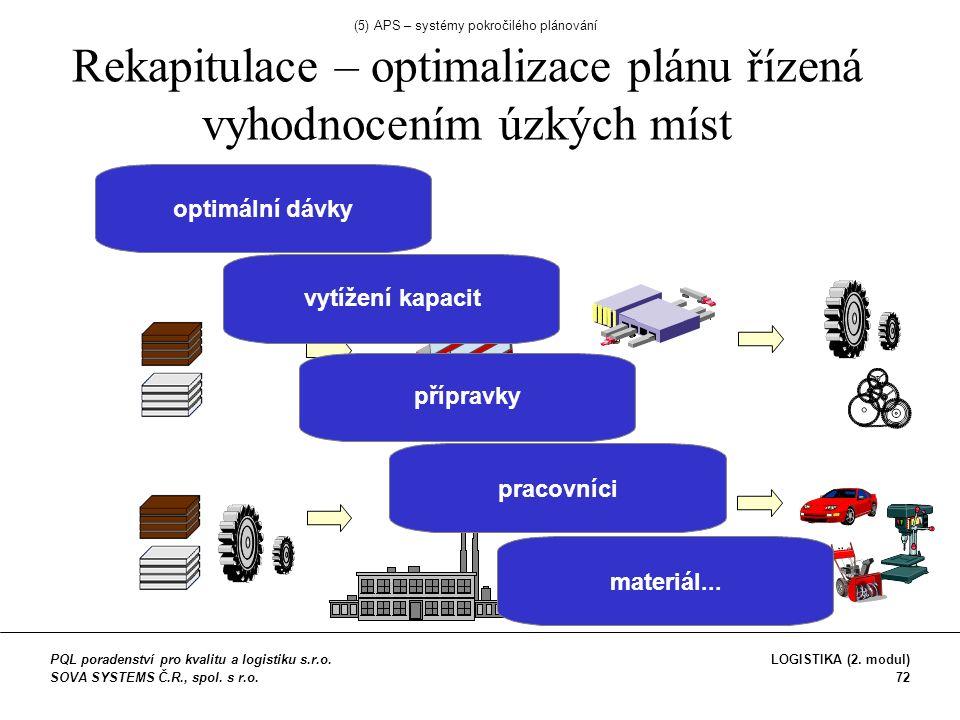 optimální dávky vytížení kapacit přípravky pracovnícimateriál...