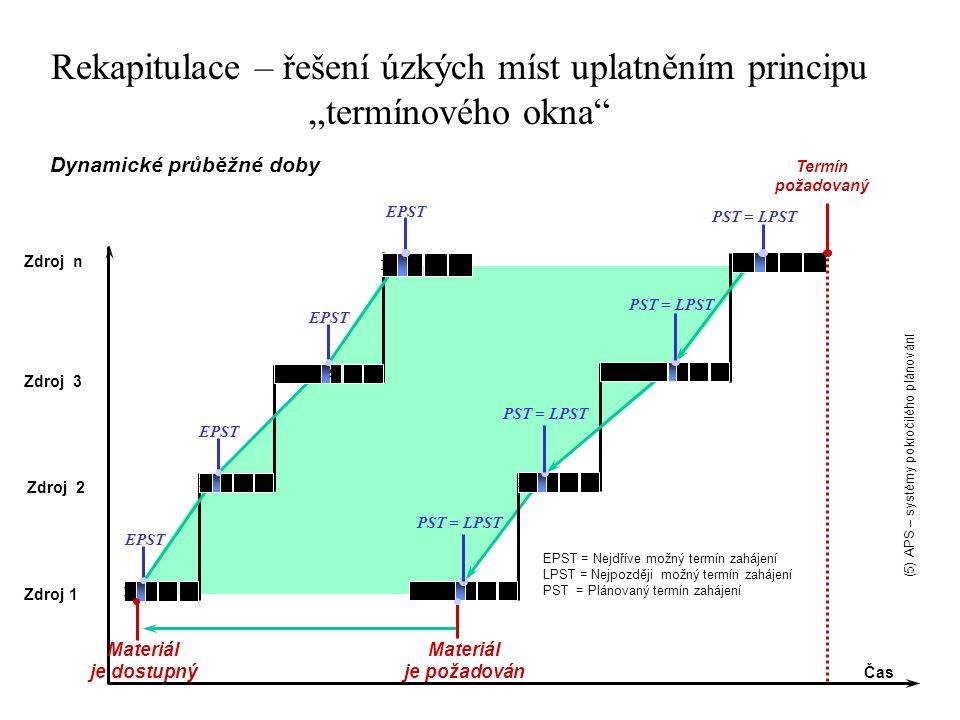 """Materiál je dostupný R MS W EPST R S W M SWM R M S WR Čas Dynamické průběžné doby Zdroj 1 Zdroj 2 Zdroj 3 Zdroj n Materiál je požadován R S W PST = LPST EQ R S W PST = LPST EQ RSW PST = LPST EQ R PST = LPST EQSW EPST = Nejdříve možný termín zahájení LPST = Nejpozději možný termín zahájení PST = Plánovaný termín zahájení Termín požadovaný Rekapitulace – řešení úzkých míst uplatněním principu """"termínového okna (5) APS – systémy pokročilého plánování"""
