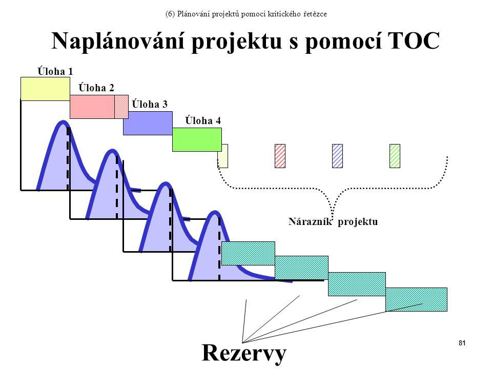 81 Rezervy Úloha 1 Úloha 2 Úloha 3 Úloha 4 Nárazník projektu Naplánování projektu s pomocí TOC (6) Plánování projektů pomocí kritického řetězce