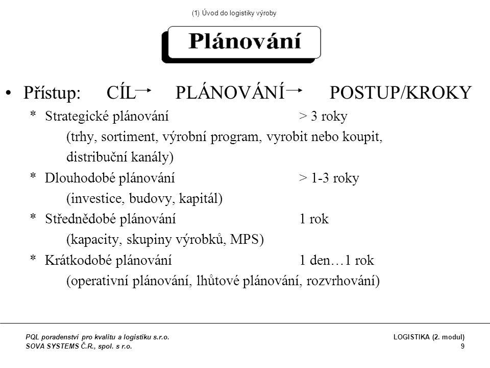 Druhy plánování *plánování strojních kapacit *plánování lidských kapacit *plánování rozpočtu *finanční plánování *plánování projektů *síťové plánování *strategické plánování *plánování údržby *plánování tras (1) Úvod do logistiky výroby PQL poradenství pro kvalitu a logistiku s.r.o.
