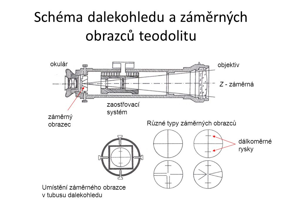 Schéma dalekohledu a záměrných obrazců teodolitu okulár záměrný obrazec zaostřovací systém objektiv Z - záměrná Umístění záměrného obrazce v tubusu da