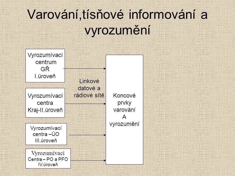 Varování,tísňové informování a vyrozumění Vyrozumívací centrum GŘ I.úroveň Vyrozumívací centra Kraj-II.úroveň Vyrozumívací centra –ÚO III.úroveň Vyrozumívací Centra – PO a PFO IV.úroveň Linkové datové a rádiové sítě Koncové prvky varování A vyrozumění