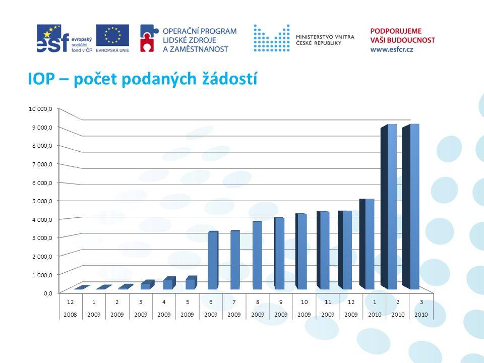 IOP – počet podaných žádostí