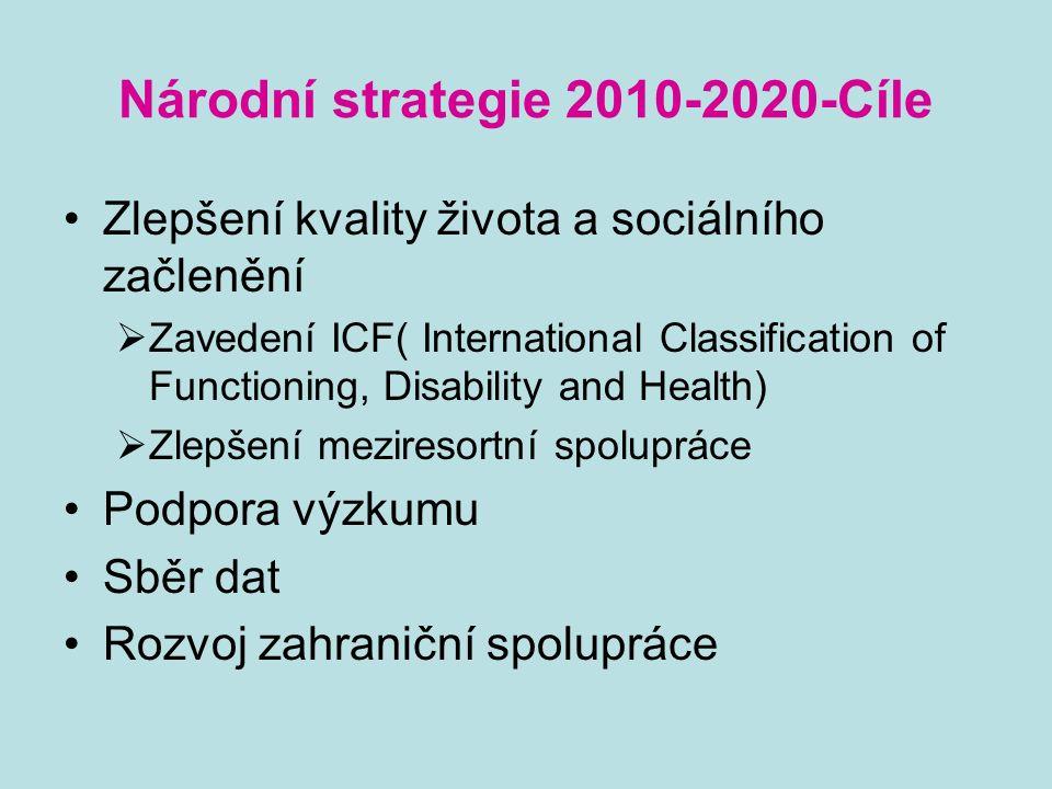 Národní strategie 2010-2020-Cíle Zlepšení kvality života a sociálního začlenění  Zavedení ICF( International Classification of Functioning, Disability and Health)  Zlepšení meziresortní spolupráce Podpora výzkumu Sběr dat Rozvoj zahraniční spolupráce