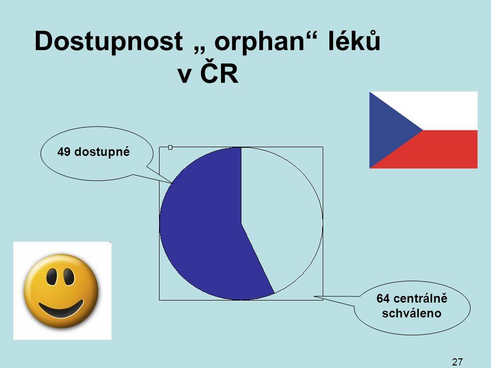 """27 Dostupnost """" orphan léků v ČR 64 centrálně schváleno 49 dostupné"""