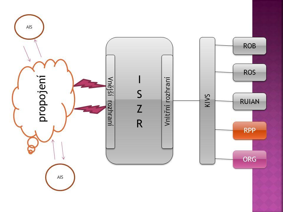 KIVS ROS ROB RUIAN RPP ORG propojení Vnitřní rozhraní Vnější rozhraní AIS