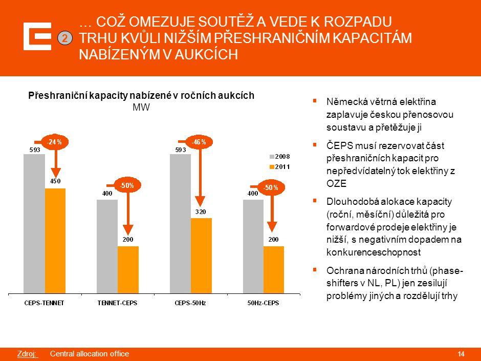 … COŽ OMEZUJE SOUTĚŽ A VEDE K ROZPADU TRHU KVŮLI NIŽŠÍM PŘESHRANIČNÍM KAPACITÁM NABÍZENÝM V AUKCÍCH Přeshraniční kapacity nabízené v ročních aukcích MW  Německá větrná elektřina zaplavuje českou přenosovou soustavu a přetěžuje ji  ČEPS musí rezervovat část přeshraničních kapacit pro nepředvídatelný tok elektřiny z OZE  Dlouhodobá alokace kapacity (roční, měsíční) důležitá pro forwardové prodeje elektřiny je nižší, s negativním dopadem na konkurenceschopnost  Ochrana národních trhů (phase- shifters v NL, PL) jen zesilují problémy jiných a rozdělují trhy Zdroj: Central allocation office 14 2