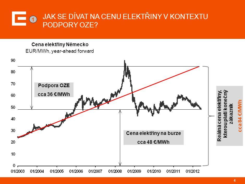 EUR/MWh, year-ahead forward Cena elektřiny Německo JAK SE DÍVAT NA CENU ELEKTŘINY V KONTEXTU PODPORY OZE.