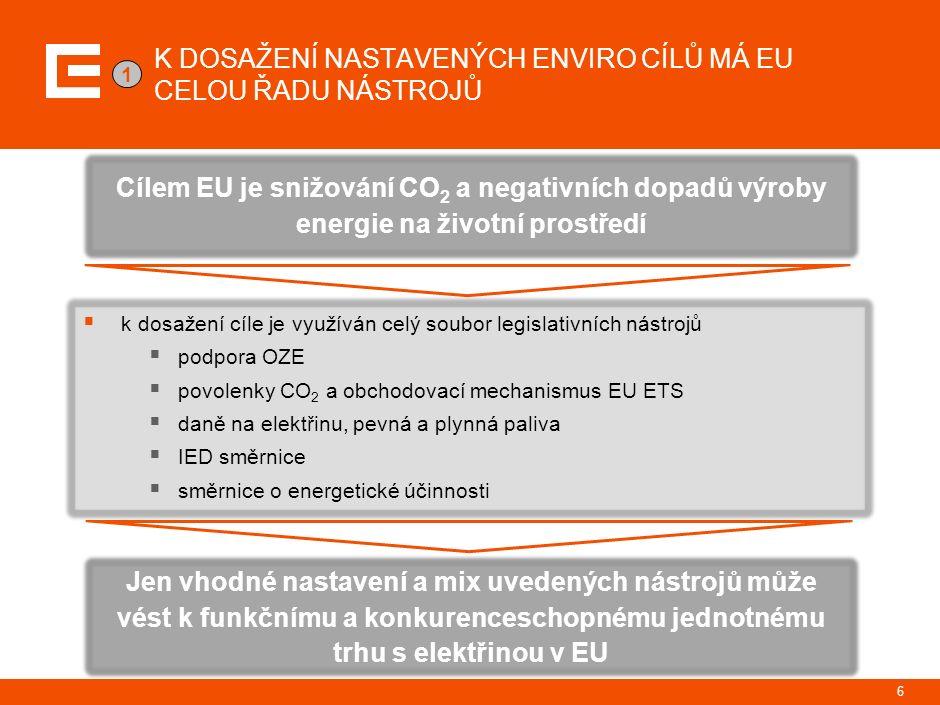 K DOSAŽENÍ NASTAVENÝCH ENVIRO CÍLŮ MÁ EU CELOU ŘADU NÁSTROJŮ  k dosažení cíle je využíván celý soubor legislativních nástrojů  podpora OZE  povolenky CO 2 a obchodovací mechanismus EU ETS  daně na elektřinu, pevná a plynná paliva  IED směrnice  směrnice o energetické účinnosti Cílem EU je snižování CO 2 a negativních dopadů výroby energie na životní prostředí Jen vhodné nastavení a mix uvedených nástrojů může vést k funkčnímu a konkurenceschopnému jednotnému trhu s elektřinou v EU 1 6