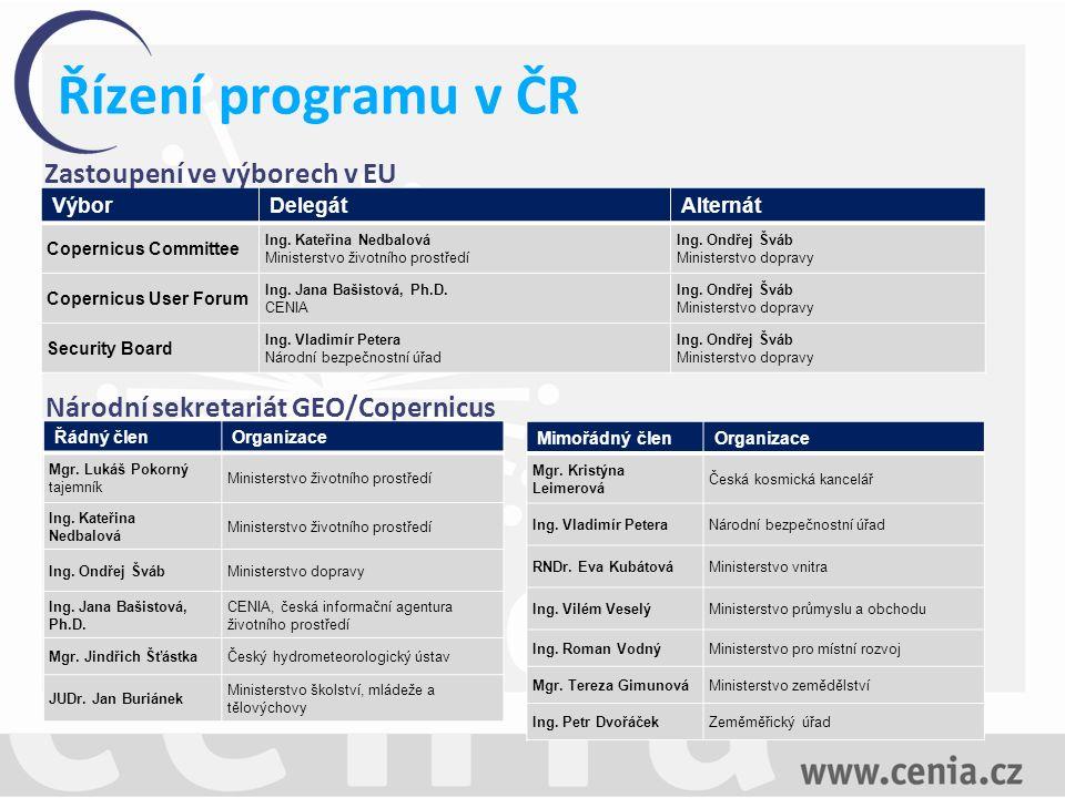 Řízení programu v ČR VýborDelegátAlternát Copernicus Committee Ing.
