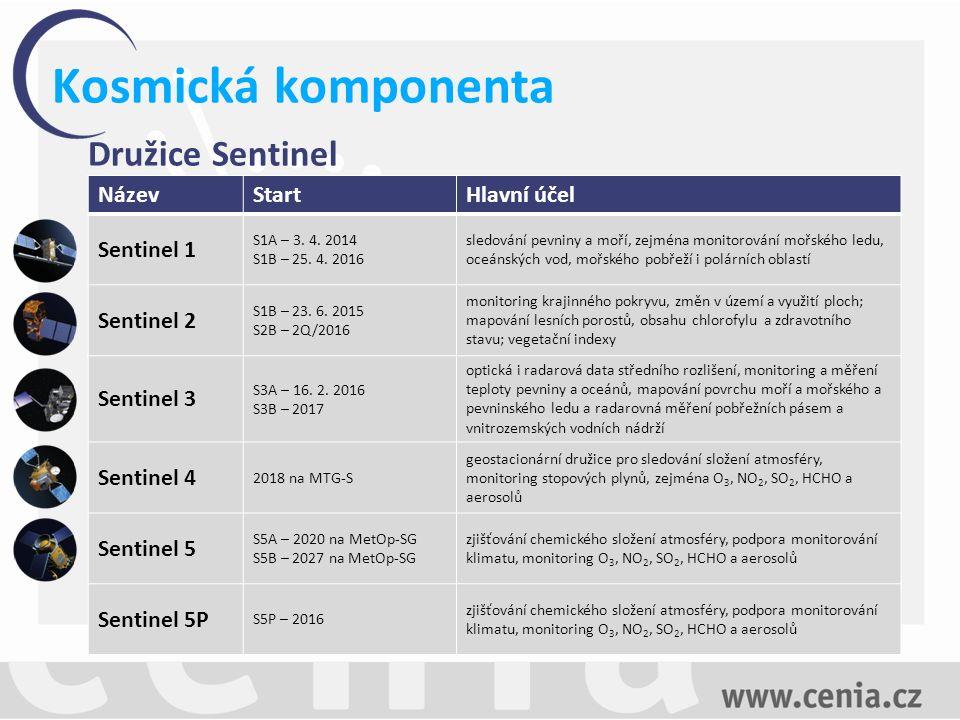 Kosmická komponenta Nová generace družic Sentinel od roku 2015 začala s EK s přípravou na vývoj nové generace družic Sentinel studie sběr uživatelských požadavků Smysl studie: vyjádření uživatelů ke stávajícím službám, požadavky na služby (co mají dodávat za informace, dostupnost služby, budoucí podoba…) EK hledá nový přístup ke službám  cíl: nárůst počtu uživatelů.