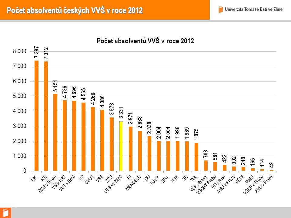 Počet absolventů českých VVŠ v roce 2012