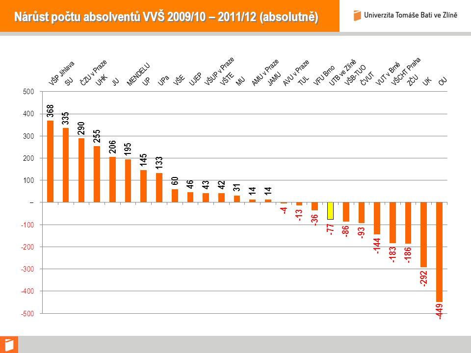 Nárůst počtu absolventů VVŠ 2009/10 – 2011/12 (absolutně)