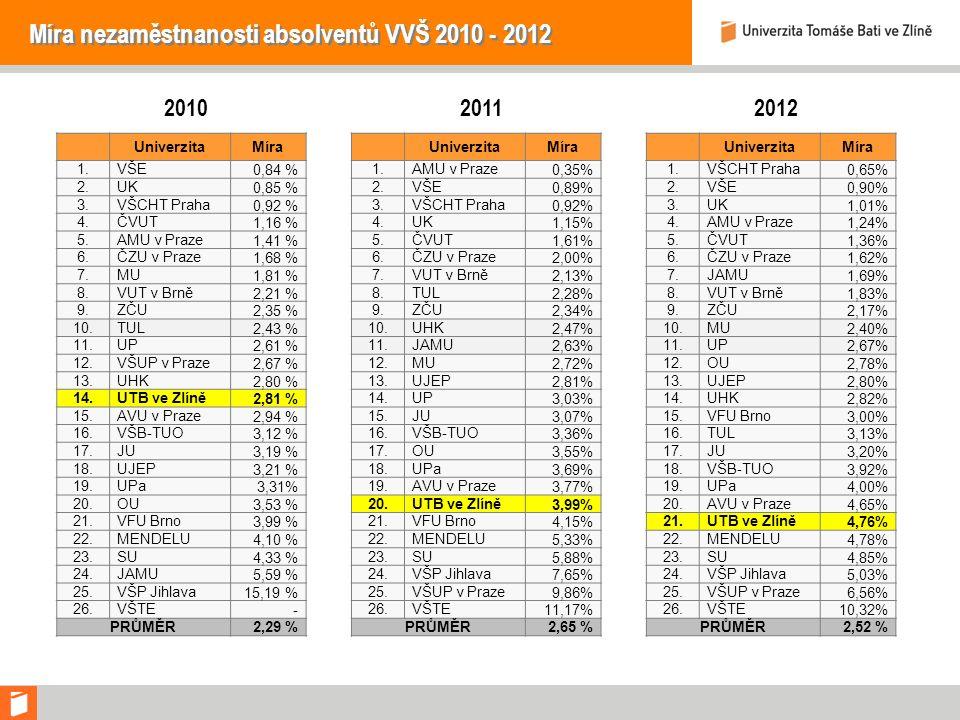 Míra nezaměstnanosti absolventů VVŠ 2010 - 2012 UniverzitaMíra 1.VŠE 0,84 % 2.UK 0,85 % 3.VŠCHT Praha 0,92 % 4.ČVUT 1,16 % 5.AMU v Praze 1,41 % 6.ČZU v Praze 1,68 % 7.MU 1,81 % 8.VUT v Brně 2,21 % 9.ZČU 2,35 % 10.TUL 2,43 % 11.UP 2,61 % 12.VŠUP v Praze 2,67 % 13.UHK 2,80 % 14.UTB ve Zlíně 2,81 % 15.AVU v Praze 2,94 % 16.VŠB-TUO 3,12 % 17.JU 3,19 % 18.UJEP 3,21 % 19.UPa 3,31% 20.OU 3,53 % 21.VFU Brno 3,99 % 22.MENDELU 4,10 % 23.SU 4,33 % 24.JAMU 5,59 % 25.VŠP Jihlava 15,19 % 26.VŠTE - PRŮMĚR2,29 % UniverzitaMíra 1.AMU v Praze0,35% 2.VŠE0,89% 3.VŠCHT Praha0,92% 4.UK1,15% 5.ČVUT1,61% 6.ČZU v Praze2,00% 7.VUT v Brně2,13% 8.TUL2,28% 9.ZČU2,34% 10.UHK2,47% 11.JAMU2,63% 12.MU2,72% 13.UJEP2,81% 14.UP3,03% 15.JU3,07% 16.VŠB-TUO3,36% 17.OU3,55% 18.UPa3,69% 19.AVU v Praze3,77% 20.UTB ve Zlíně3,99% 21.VFU Brno4,15% 22.MENDELU5,33% 23.SU5,88% 24.VŠP Jihlava7,65% 25.VŠUP v Praze9,86% 26.VŠTE11,17% PRŮMĚR2,65 % UniverzitaMíra 1.VŠCHT Praha0,65% 2.VŠE0,90% 3.UK1,01% 4.AMU v Praze1,24% 5.ČVUT1,36% 6.ČZU v Praze1,62% 7.JAMU1,69% 8.VUT v Brně1,83% 9.ZČU2,17% 10.MU2,40% 11.UP2,67% 12.OU2,78% 13.UJEP2,80% 14.UHK2,82% 15.VFU Brno3,00% 16.TUL3,13% 17.JU3,20% 18.VŠB-TUO3,92% 19.UPa4,00% 20.AVU v Praze4,65% 21.UTB ve Zlíně4,76% 22.MENDELU4,78% 23.SU4,85% 24.VŠP Jihlava5,03% 25.VŠUP v Praze6,56% 26.VŠTE10,32% PRŮMĚR2,52 % 201020112012