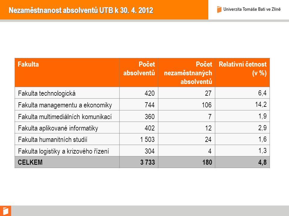 Nezaměstnanost absolventů UTB k 30. 4.